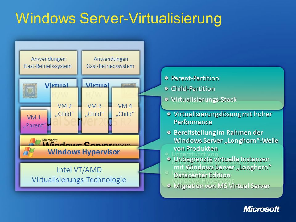 Windows Server-Virtualisierung