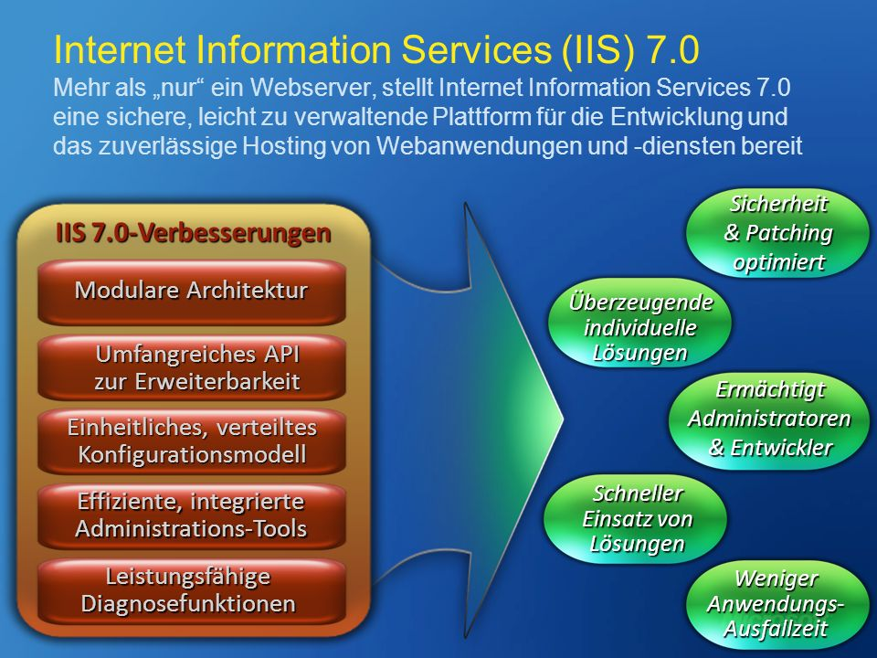 Internet Information Services (IIS) 7