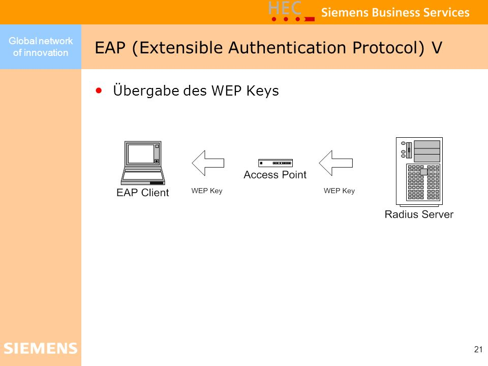 EAP (Extensible Authentication Protocol) V
