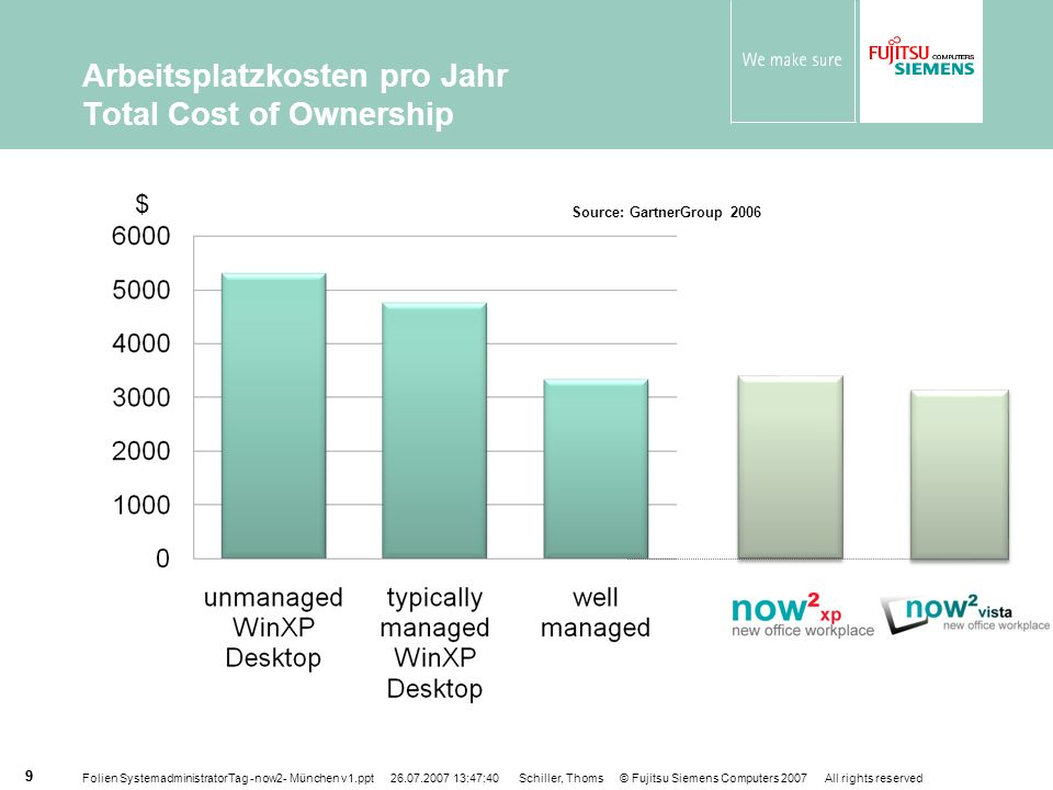 Arbeitsplatzkosten pro Jahr Total Cost of Ownership
