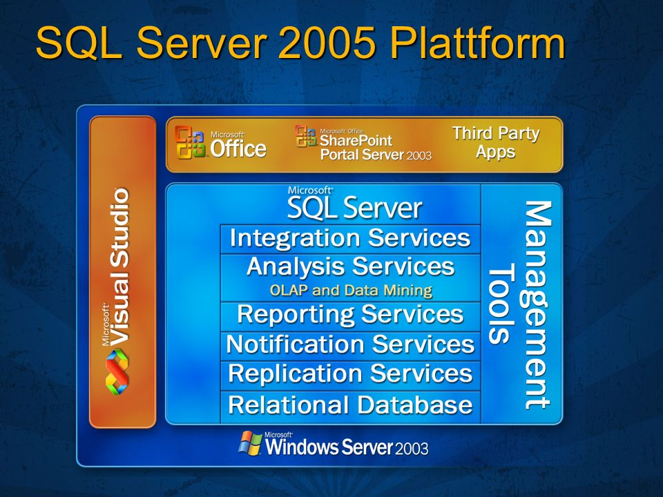 SQL Server 2005 Plattform 3/27/2017 3:09 PM