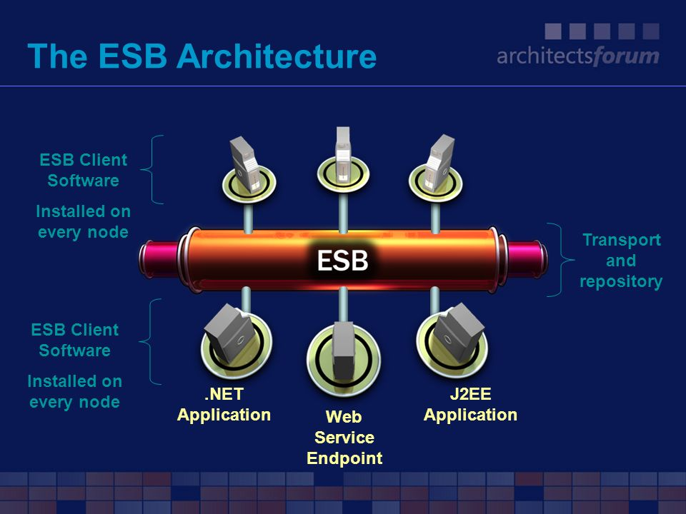 The ESB Architecture ESB Client Software Installed on every node