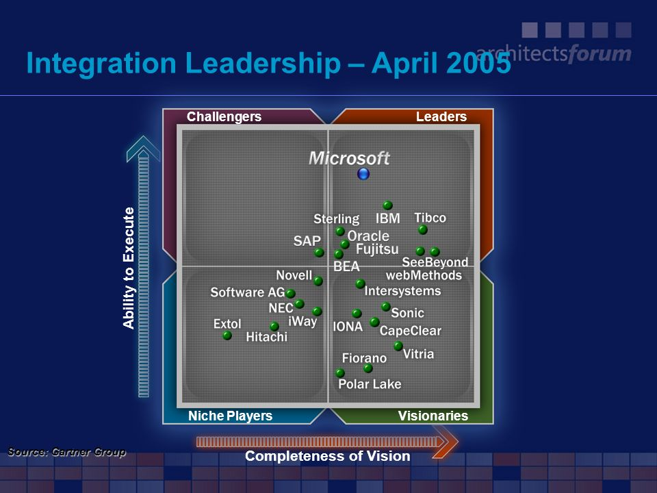 Integration Leadership – April 2005