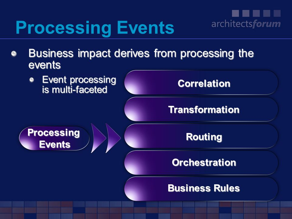 Processing Events Business impact derives from processing the events