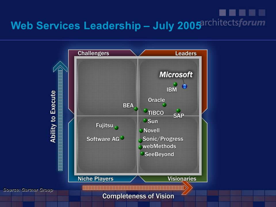 Web Services Leadership – July 2005