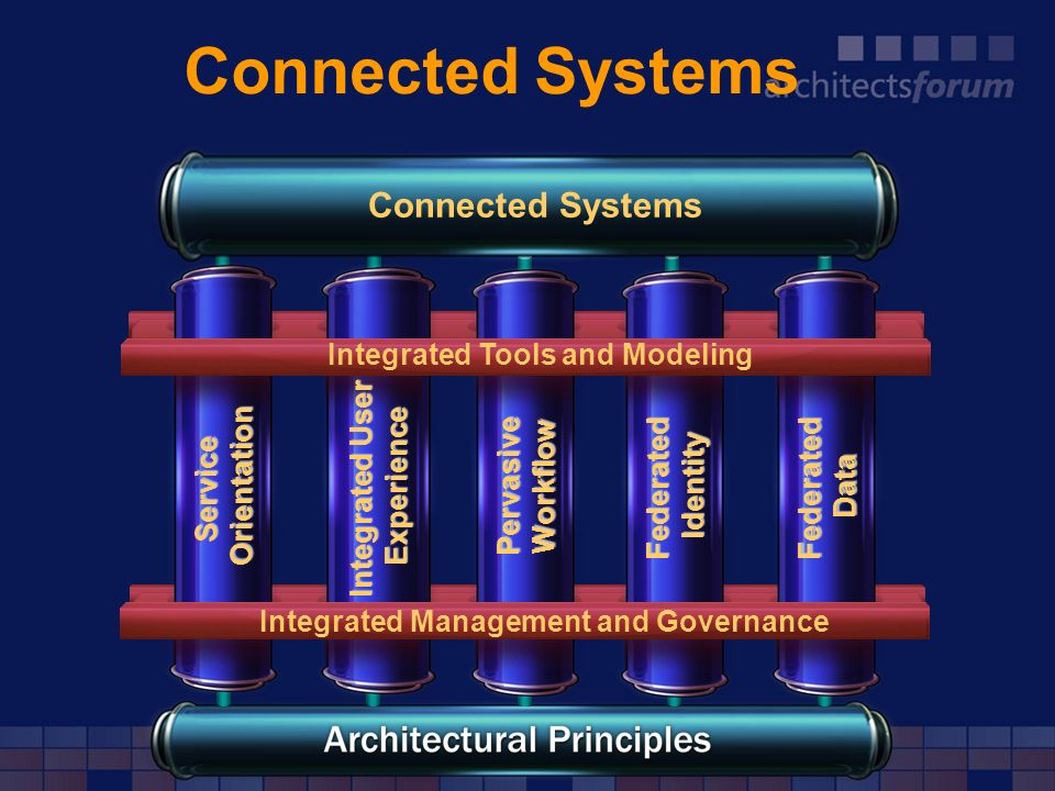 Connected Systems Connected Systems Integrated Tools and Modeling