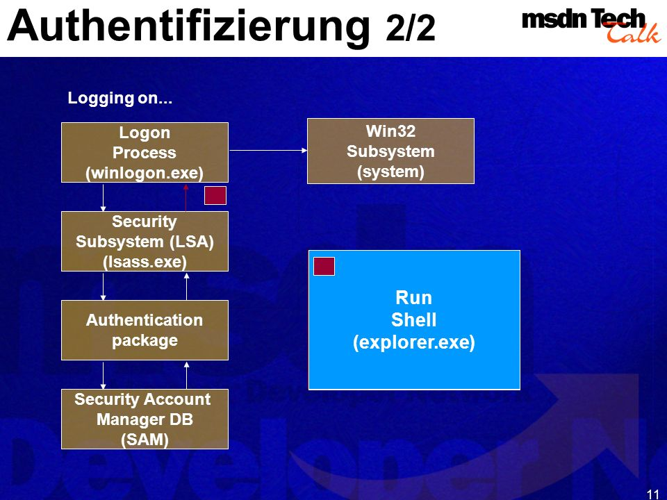 MSDN TechTalk – Januar 2001 COM(+) Security 11