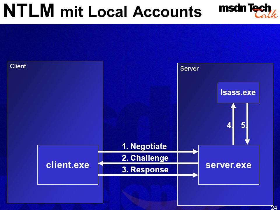 NTLM mit Local Accounts