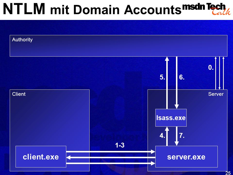 NTLM mit Domain Accounts