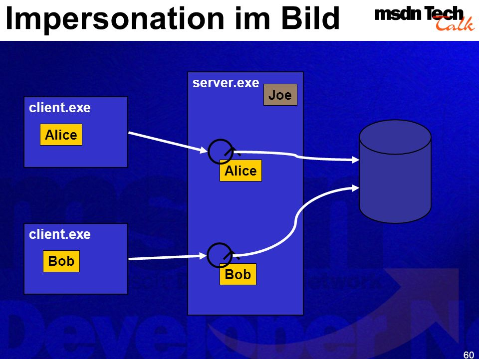 Impersonation im Bild server.exe Joe client.exe Alice Alice client.exe