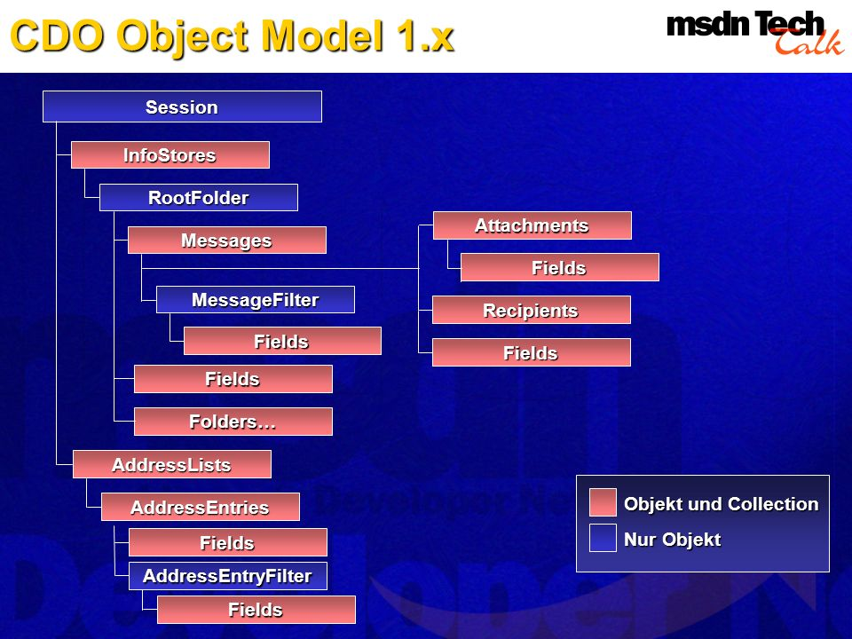 CDO Object Model 1.x Session InfoStores RootFolder Attachments