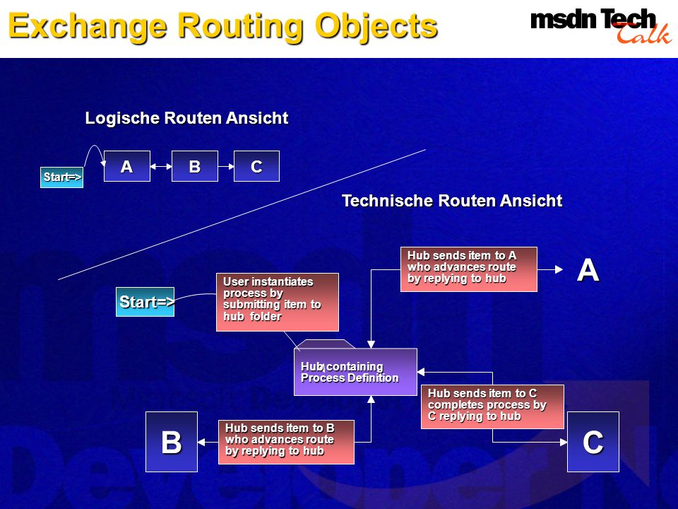 Exchange Routing Objects