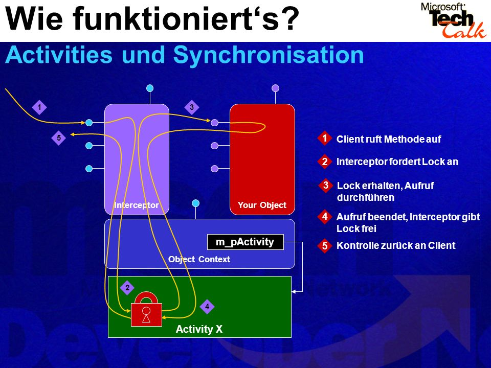 Wie funktioniert's Activities und Synchronisation