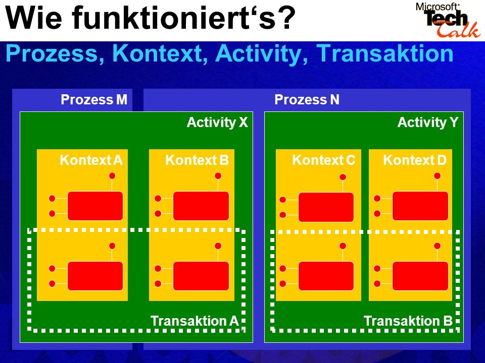 Wie funktioniert's Prozess, Kontext, Activity, Transaktion