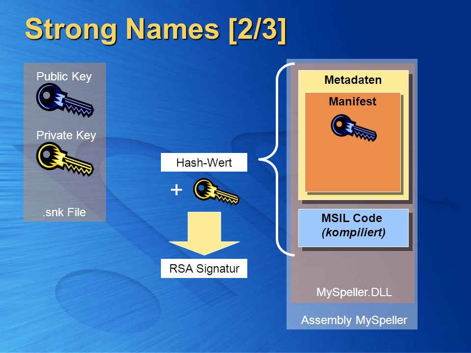 Strong Names [2/3] + Public Key Metadaten Manifest Private Key