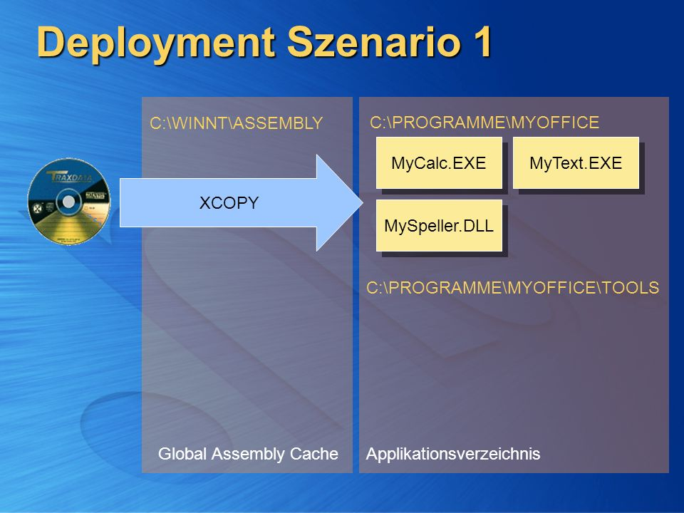 Deployment Szenario 1 C:\WINNT\ASSEMBLY C:\PROGRAMME\MYOFFICE
