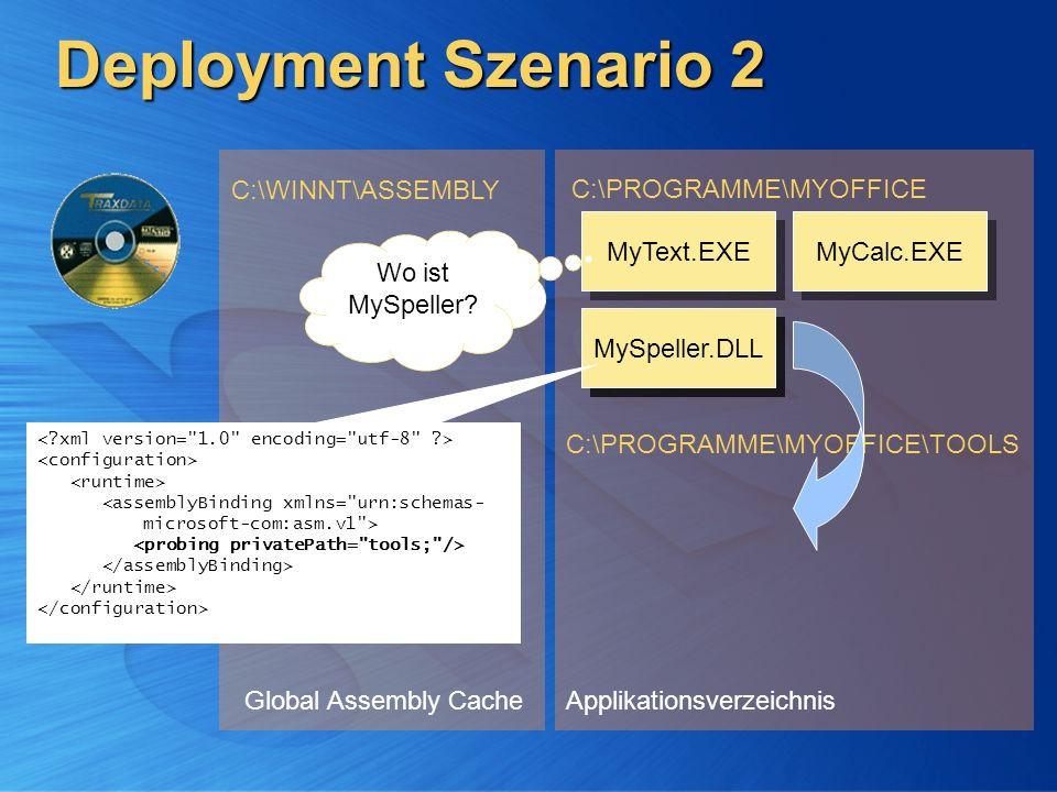 Deployment Szenario 2 C:\WINNT\ASSEMBLY C:\PROGRAMME\MYOFFICE