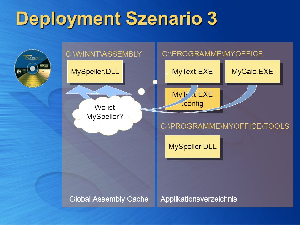Deployment Szenario 3 C:\WINNT\ASSEMBLY C:\PROGRAMME\MYOFFICE