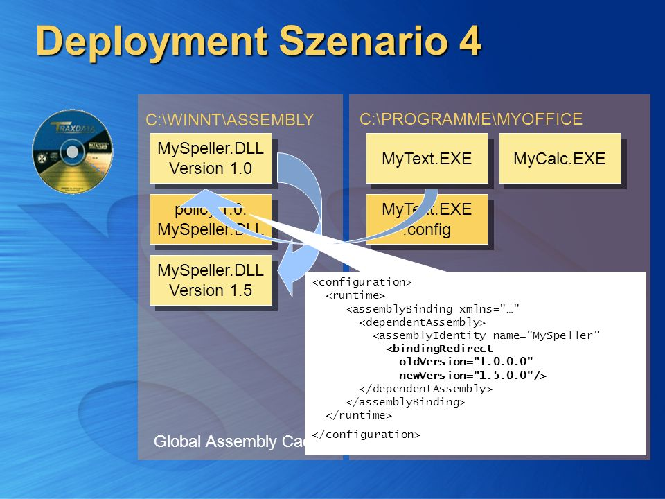 Deployment Szenario 4 C:\WINNT\ASSEMBLY C:\PROGRAMME\MYOFFICE