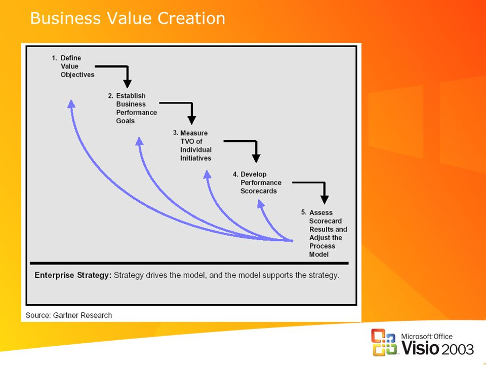 Business Value Creation