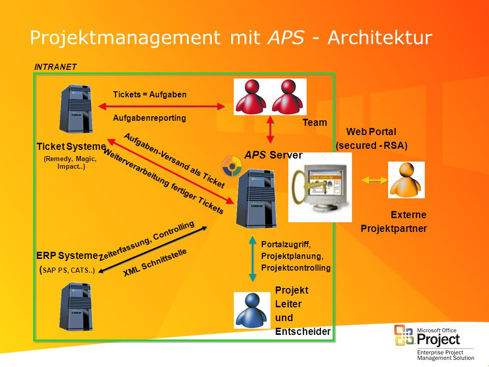 Projektmanagement mit APS - Architektur