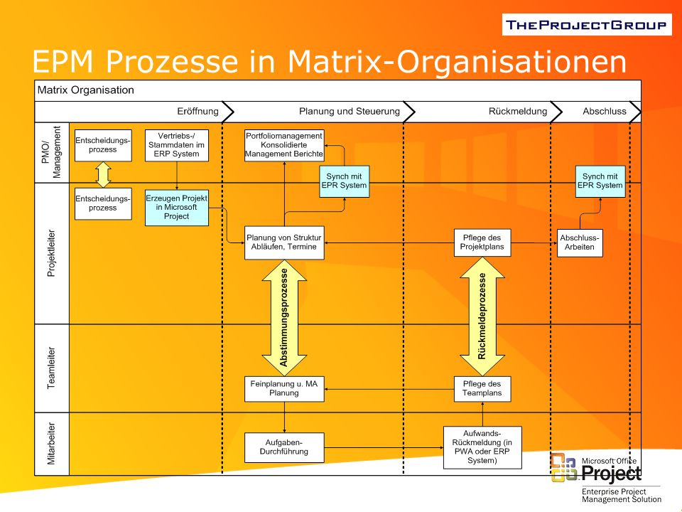 EPM Prozesse in Matrix-Organisationen