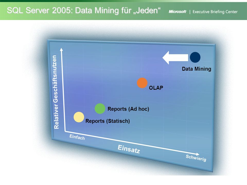 "SQL Server 2005: Data Mining für ""Jeden"