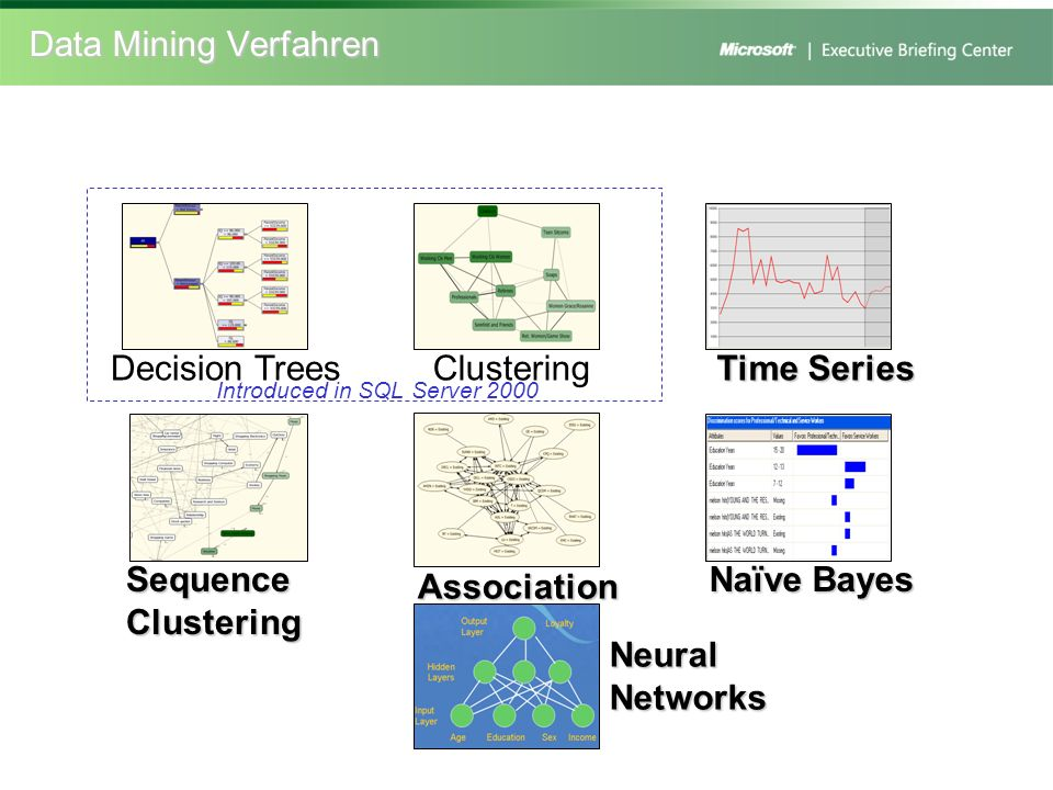 Data Mining Verfahren Decision Trees Clustering Time Series