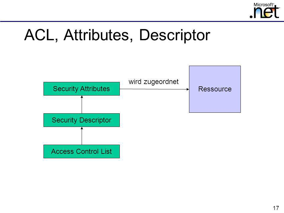 ACL, Attributes, Descriptor