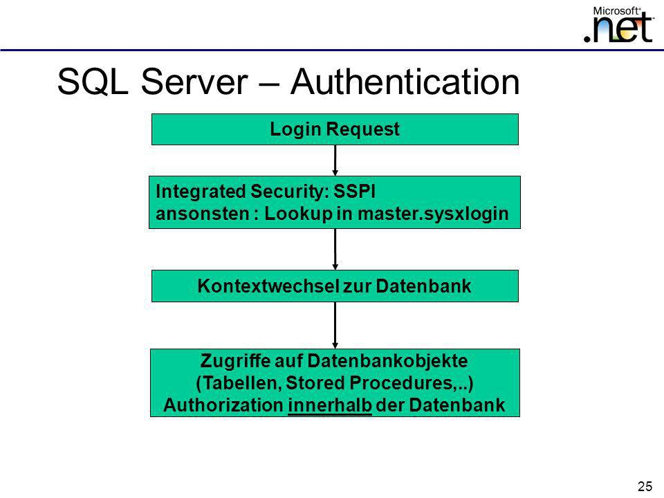 SQL Server – Authentication