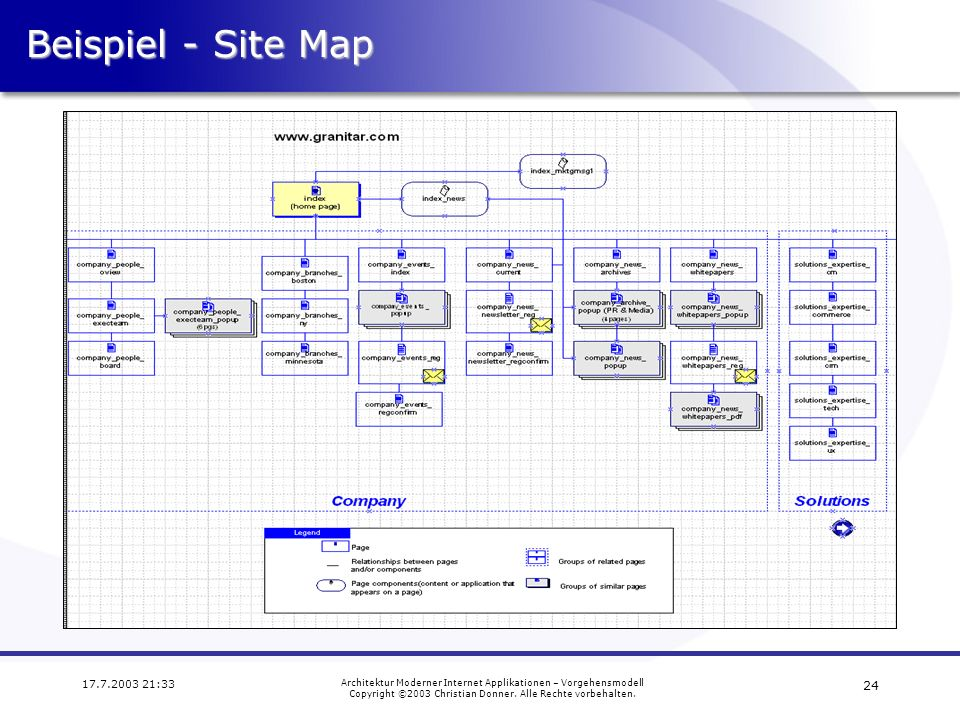 Beispiel - Site Map 17.7.2003 21:33. Architektur Moderner Internet Applikationen – Vorgehensmodell.