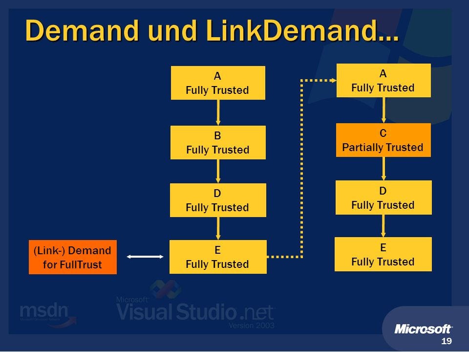 Demand und LinkDemand... A Fully Trusted A Fully Trusted B