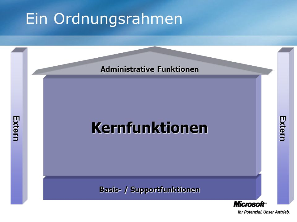 Administrative Funktionen Basis- / Supportfunktionen