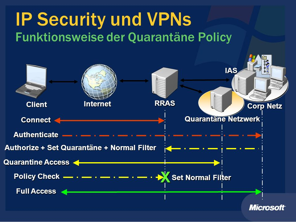 IP Security und VPNs Funktionsweise der Quarantäne Policy