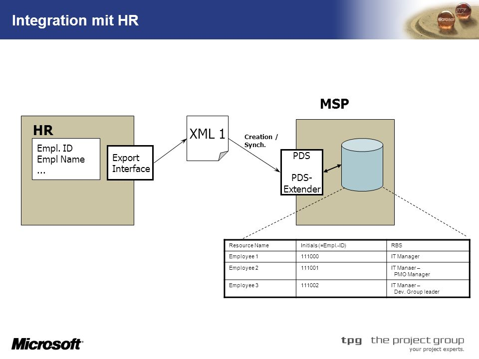 Integration mit HR MSP XML 1 HR Empl. ID Empl Name Export PDS ...