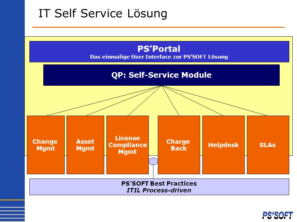 IT Self Service Lösung PS'Portal QP: Self-Service Module Change Mgmt