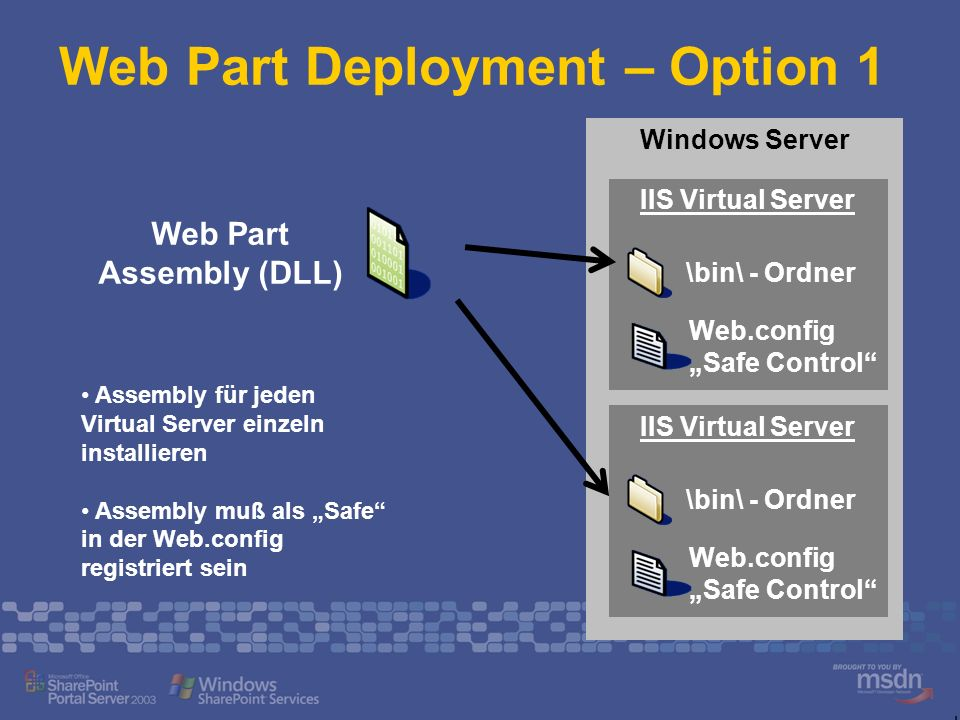 Web Part Deployment – Option 1