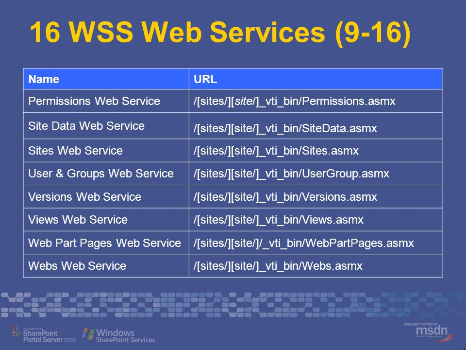16 WSS Web Services (9-16) Name URL Permissions Web Service