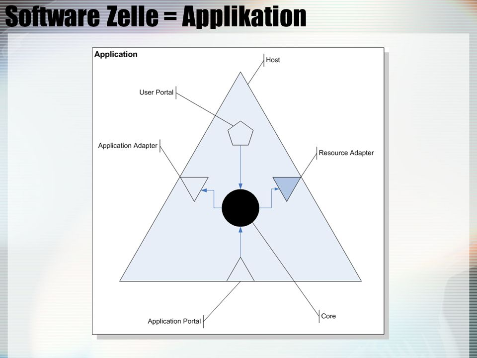 Software Zelle = Applikation