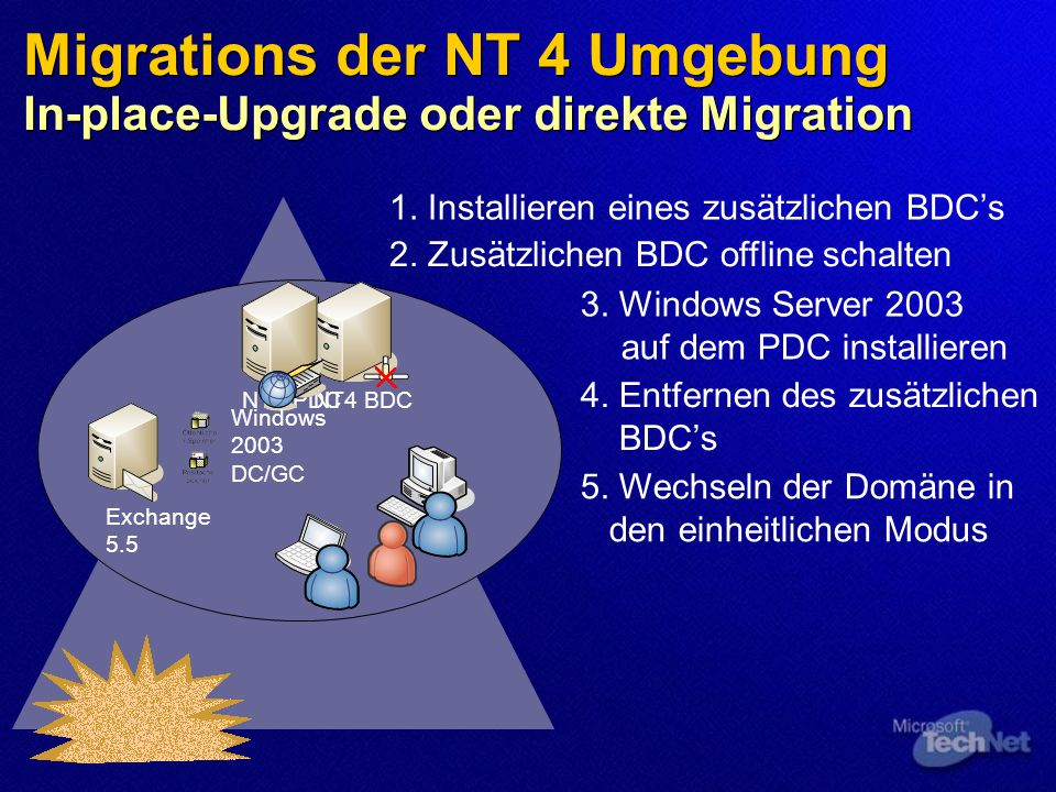 Migrations der NT 4 Umgebung In-place-Upgrade oder direkte Migration