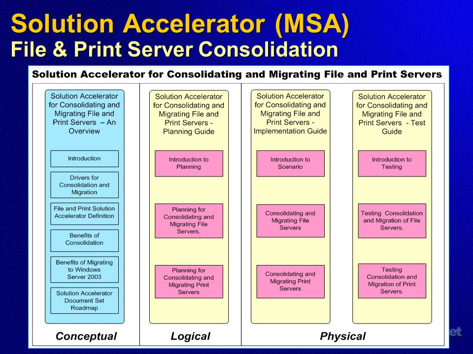 Solution Accelerator (MSA) File & Print Server Consolidation