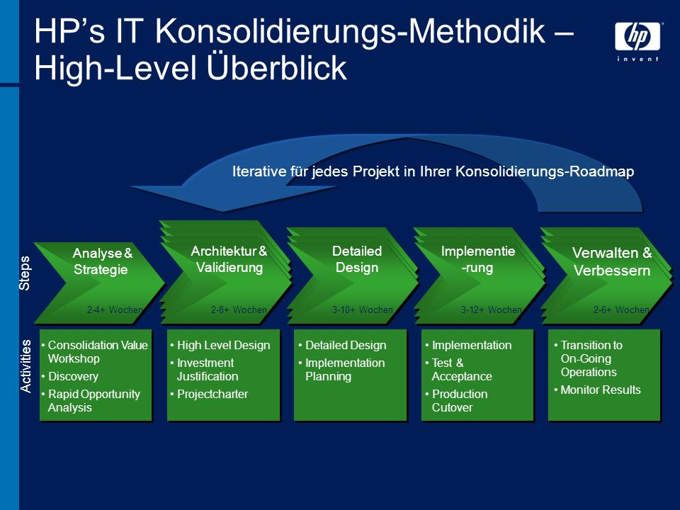 HP's IT Konsolidierungs-Methodik – High-Level Überblick