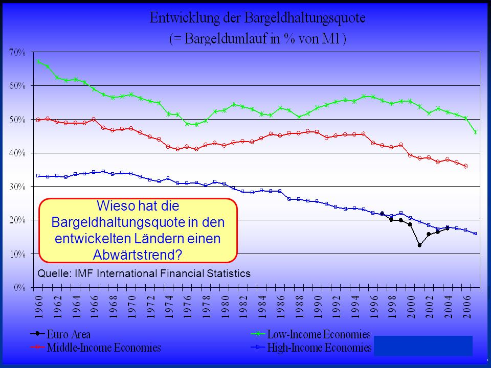 Quelle: IMF International Financial Statistics