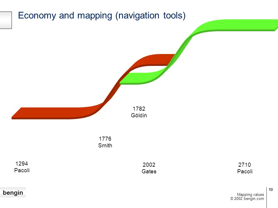 Economy and mapping (navigation tools)