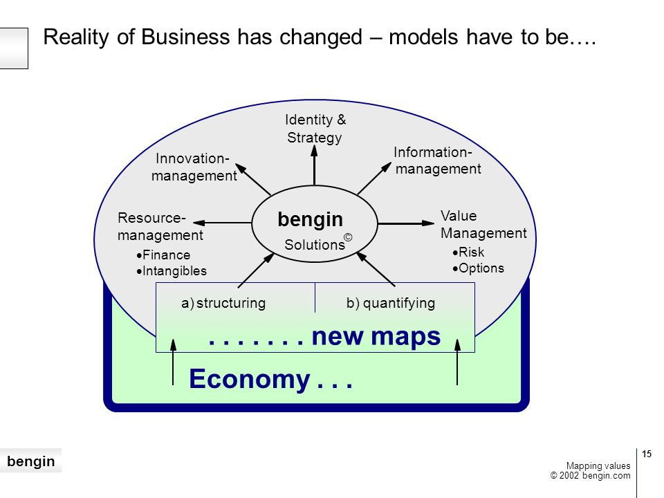 Reality of Business has changed – models have to be….