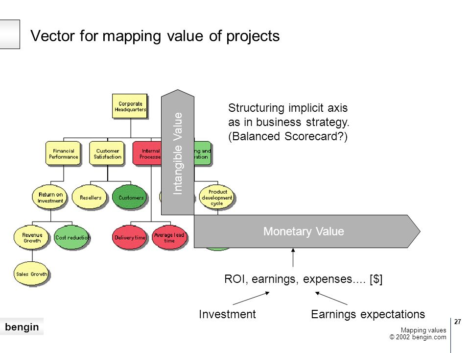 Vector for mapping value of projects
