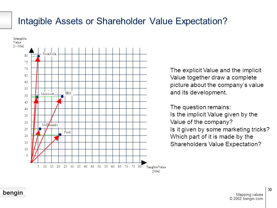 Intagible Assets or Shareholder Value Expectation