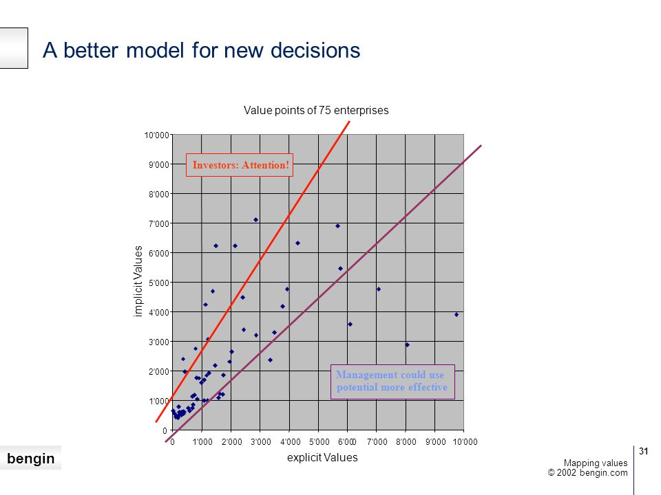 A better model for new decisions