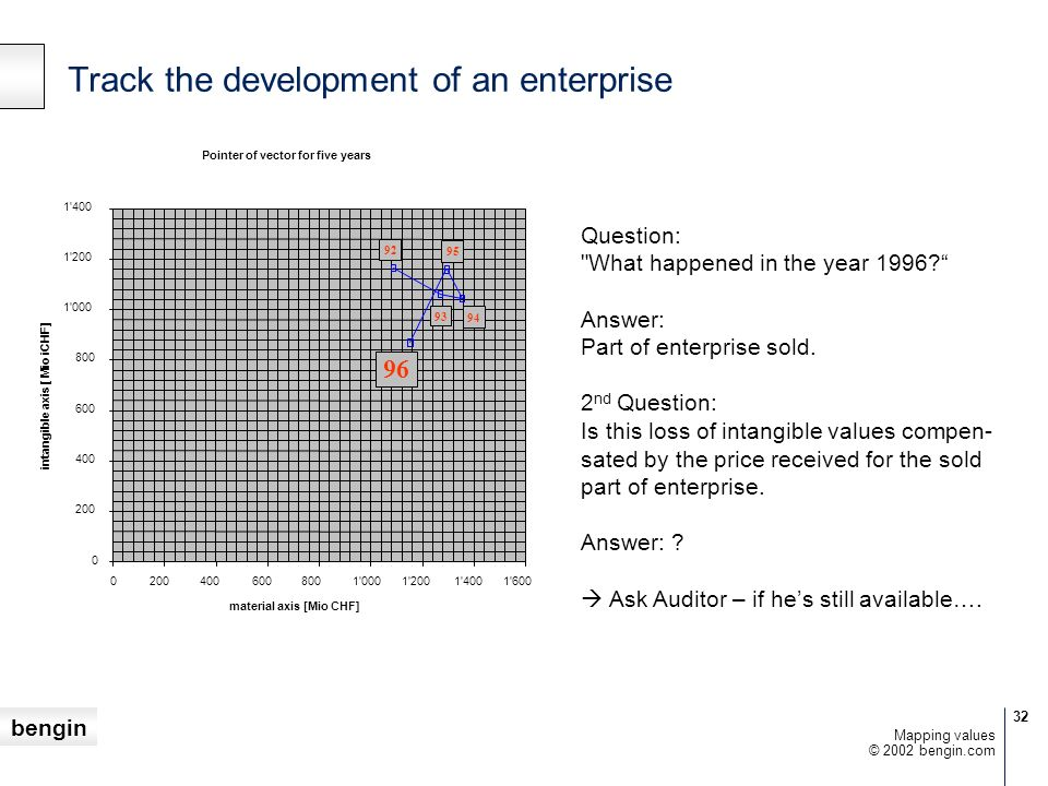Track the development of an enterprise