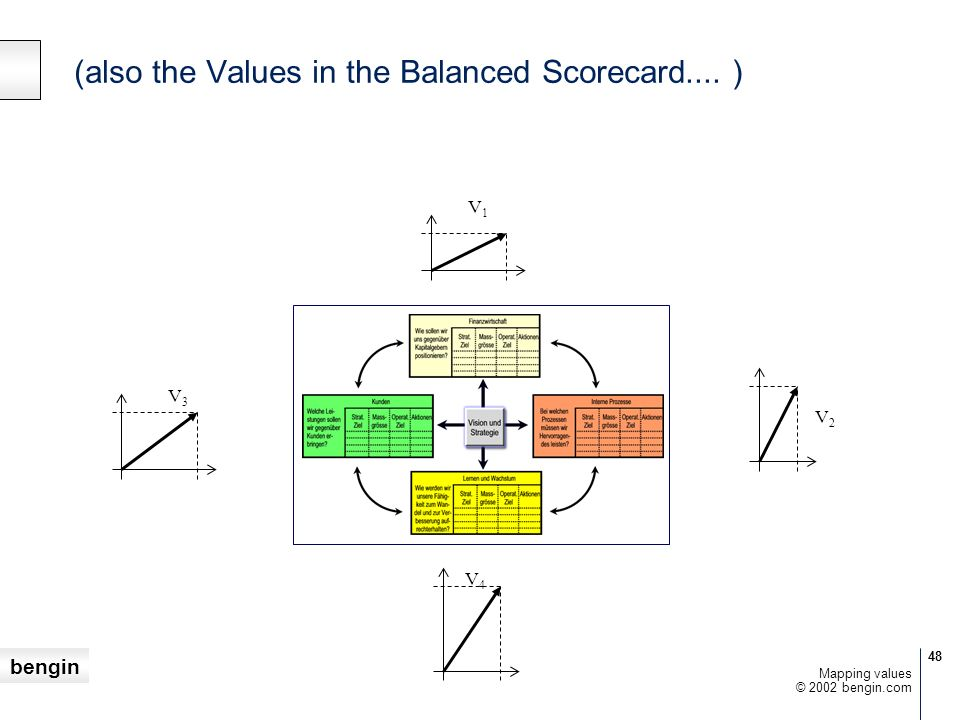 (also the Values in the Balanced Scorecard.... )